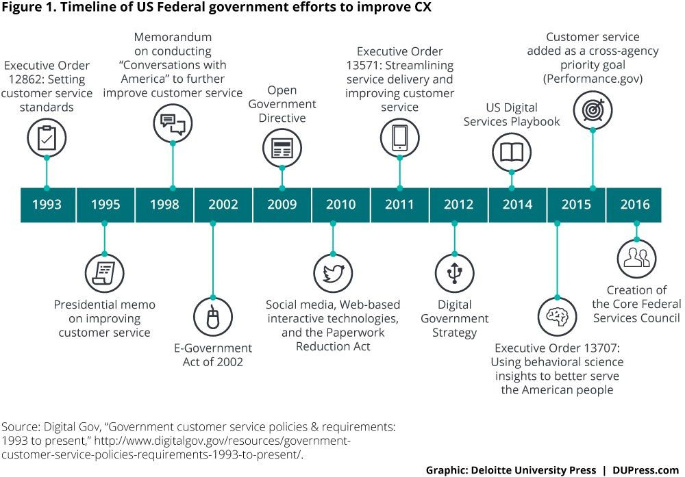 Improving customer experience to enhance performance in government ...