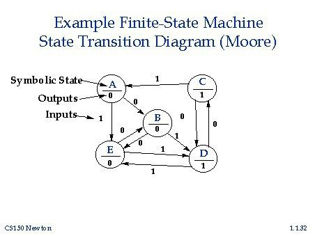 Example Finite-State Machine State Transition Diagram (Moore)