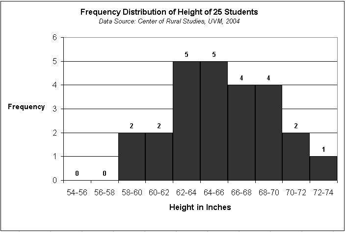 How to interpret histograms - AP Statistics