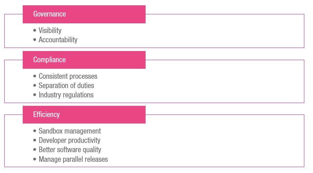 Release Management Best Practices - Flosum - A Salesforce ...
