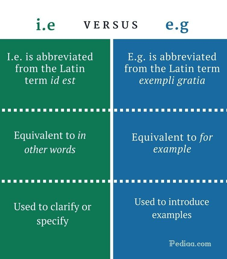 Difference Between i.e and e.g | Meaning, Origin, Usage