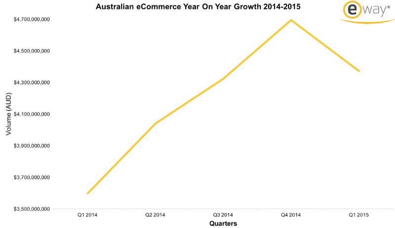 How Do E-commerce Reflects Us Worldwide ? - Survey Reports ...
