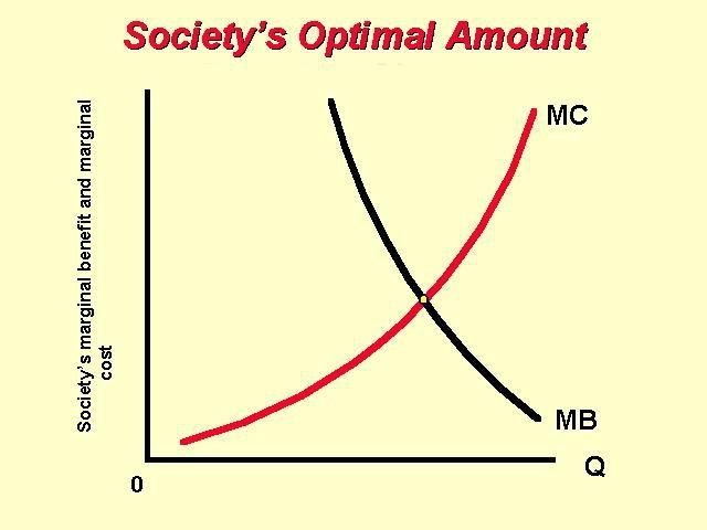 The Economizing Problem: Making Choices