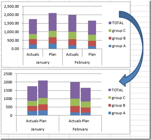 Excel Dashboard Templates How-to Close the Gaps Between Chart ...
