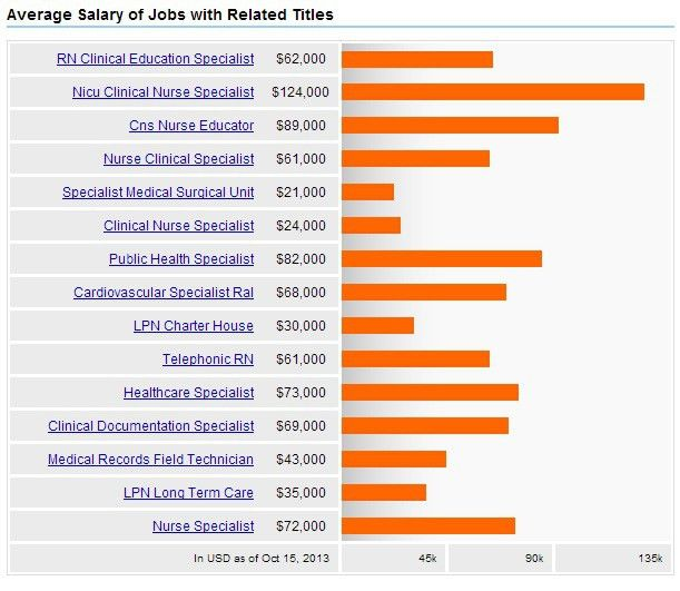 Clinical Nurse Specialists + Salary, Careers & Jobs Outlook | 2017 ...