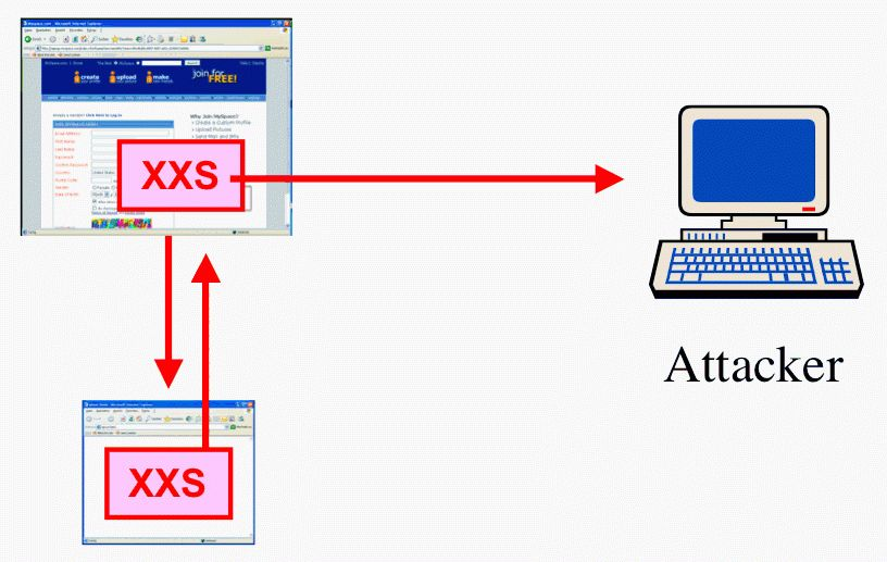 Cross Site Scripting(XSS): Protect yourself | Tutorial24 - Web ...