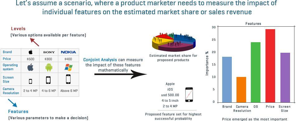 Conjoint Analysis Example | SurveyAnalytics - Online Survey Software