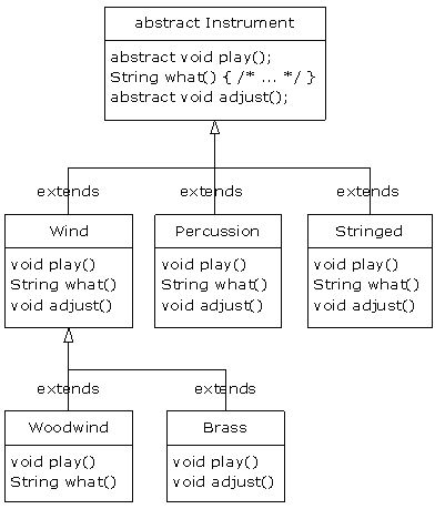 Thinking in Java 7: Polymorphism - Abstract classes and methods