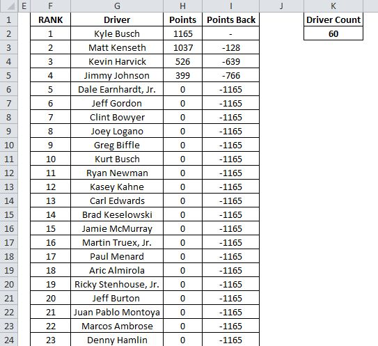 2015 NASCAR Fantasy League Manager Spreadsheet Sprint Cup | Excel ...