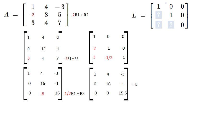 LU Decomposition | Easy Study