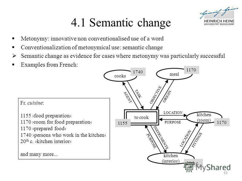 "Презентация на тему: ""Bi-directional Functionality and Metonymy in ..."