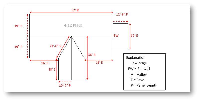 How to Figure Metal Roofing Materials | Best Buy Metals