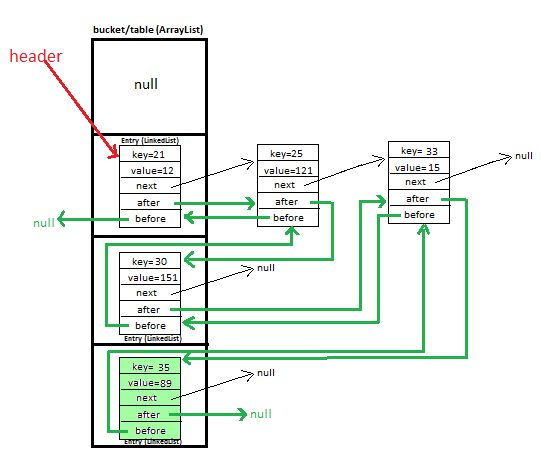 JavaMadeSoEasy.com (JMSE): HashMap in java