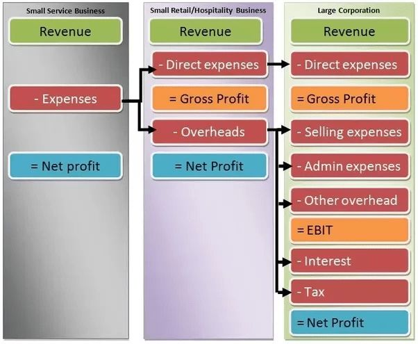 ☆ What are the components of an income statement? - Quora