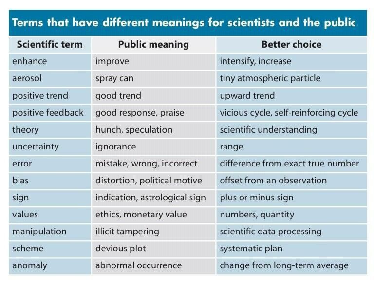 What scientists say, and what the public hear Although originating ...
