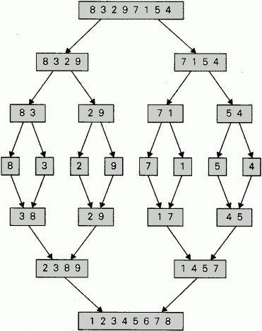 Merge Sort | Pseudo Code of Merge Sort | Merge Sort in Data ...