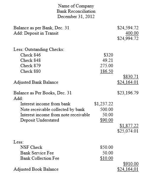 Bank Reconciliation Statement Format