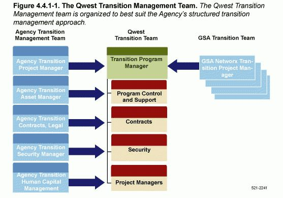 Networx - About CenturyLink, Transition Management Team