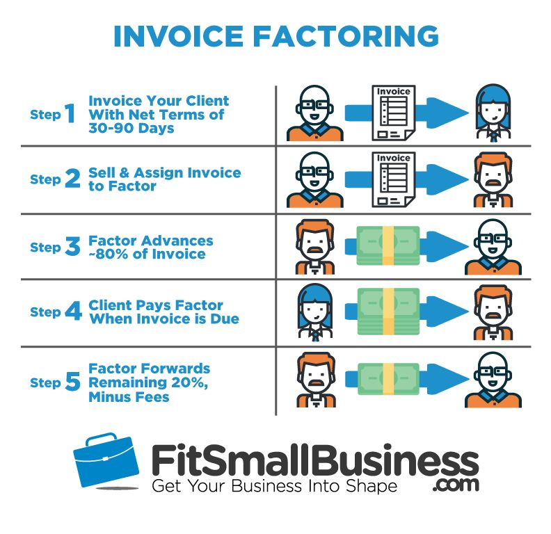 What Invoice Factoring Is & How It Works