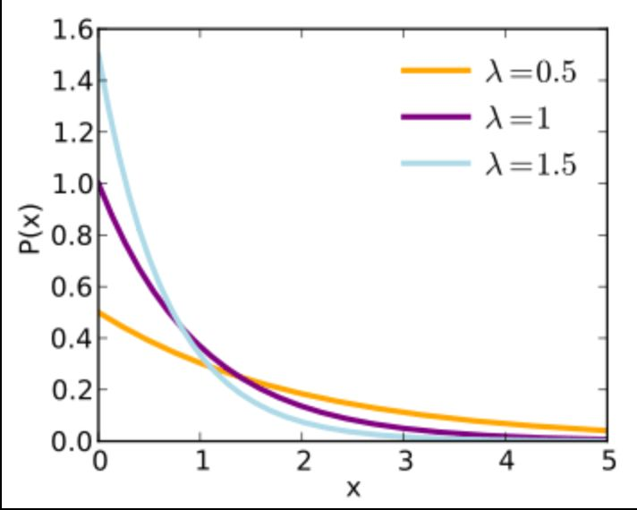 r - How to plot an exponential distribution - Stack Overflow