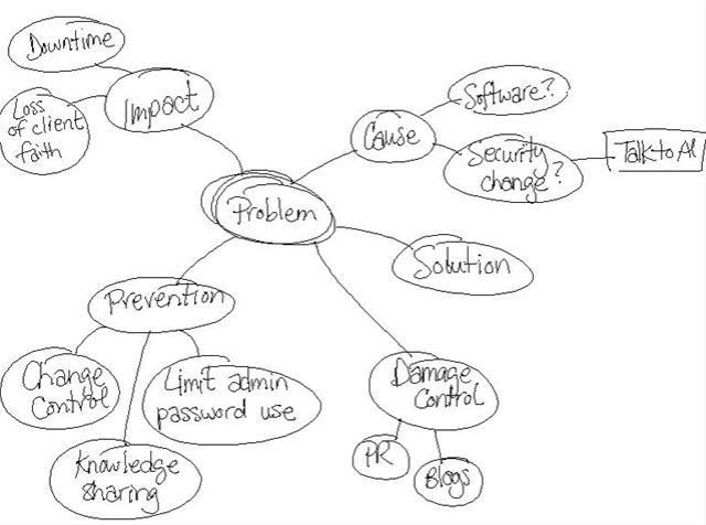 The 25+ best Mind map template ideas on Pinterest | Mind map art ...