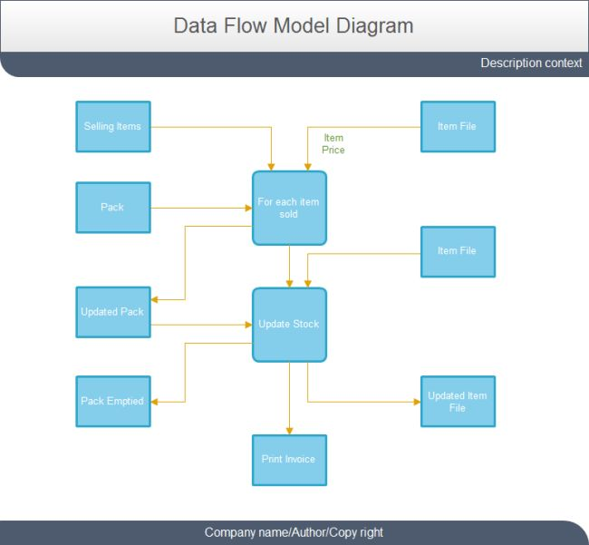 Data Flow Diagram Template | Free Data Flow Diagram Template