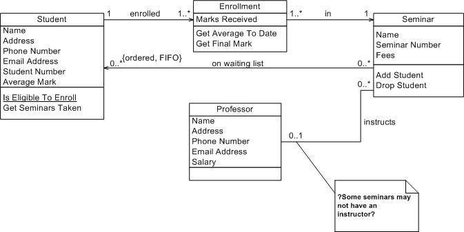 UML 2 Class Diagrams: An Agile Introduction