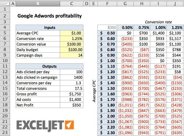 Calculating the break-even point for Google Adwords | Exceljet