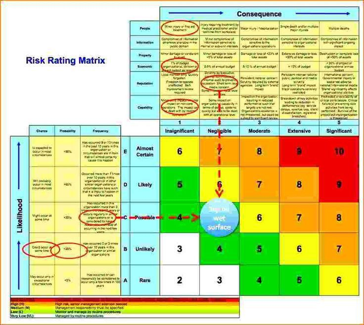 Security Risk Assessment Template. Security Countermeasures Should ...