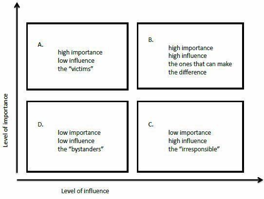 Stakeholder Analysis: Importance/Influence Matrix   Multi ...