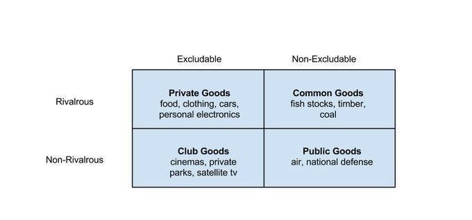 Public Goods | Boundless Economics