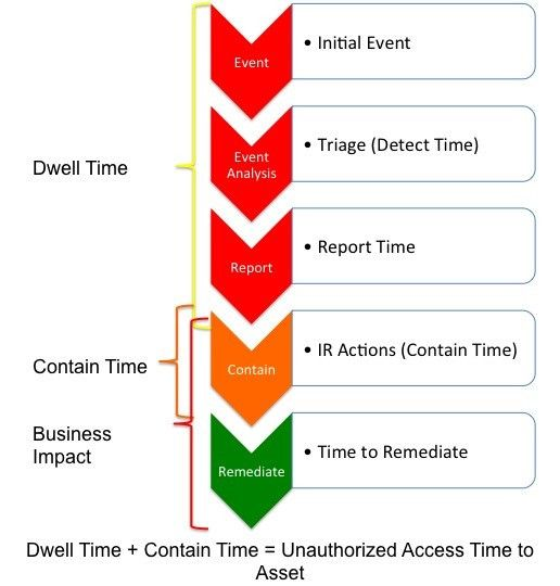 Incident Response Metrics | InfoSec Insights