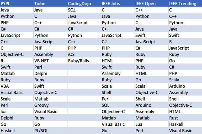 Which Is The Most Popular Programming Language Based On Jobs And ...