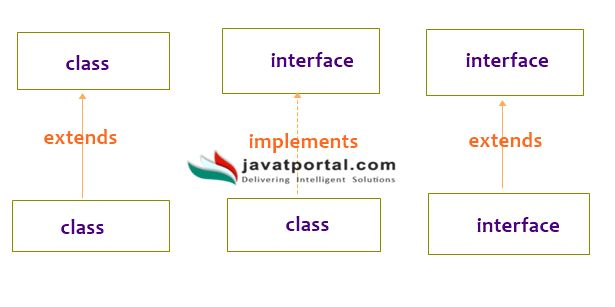 Interfaces in Java | Core Java Tutorial -JavaTportal