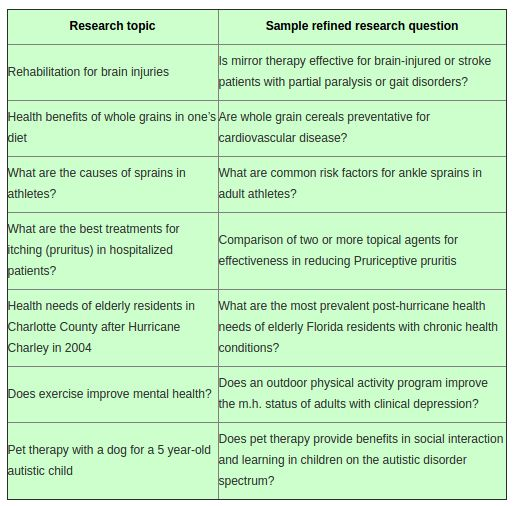 What is a good topic for nursing research, with an example? - Quora