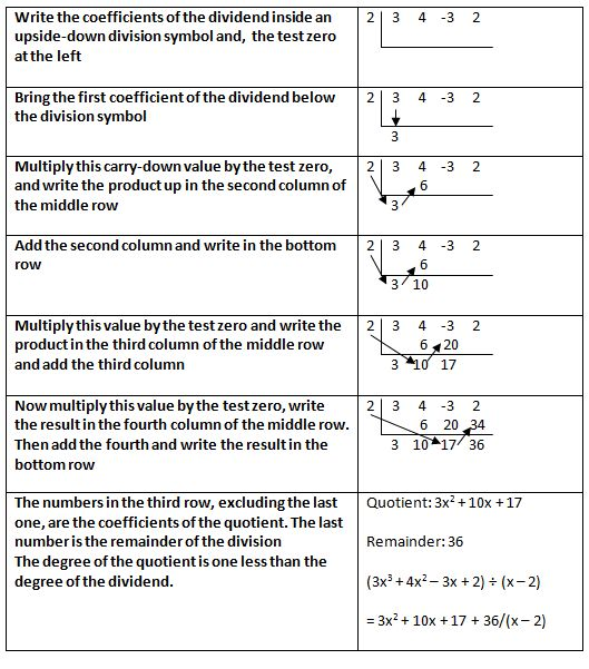 Synthetic division is a shortcut method of polynomial long ...