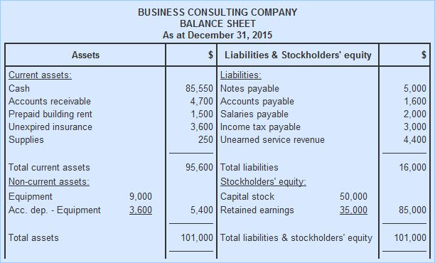 Balance sheet - explanation, format and example | Accounting for ...