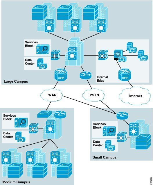 Unified Access Design Guide - Unified Access Network Design and ...