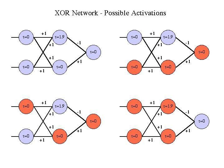 What is the difference between a Neural Network, a Deep Learning ...