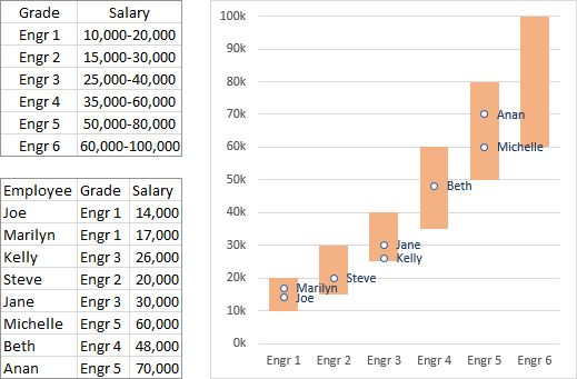 Salary Chart: Plot Markers on Floating Bars - Peltier Tech Blog