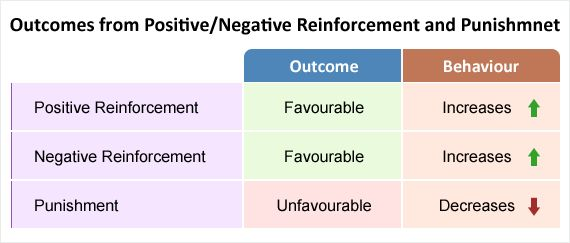 """Negative reinforcement is """"one of the most consistently ..."""