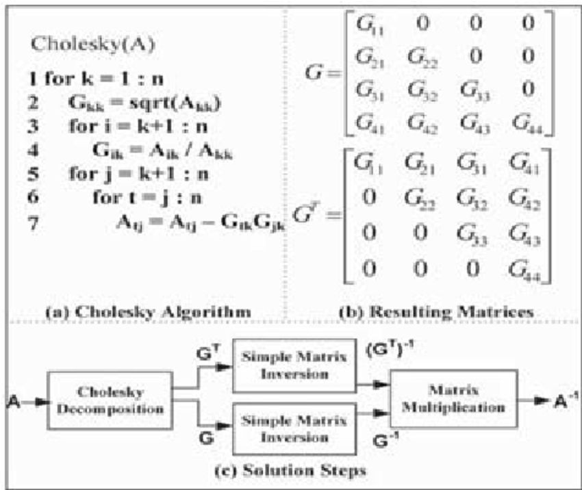 Cholesky decomposition algorithm is presented in (a). The ...
