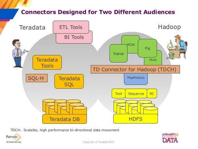 Partners 2013 LinkedIn Use Cases for Teradata Connectors for Hadoop
