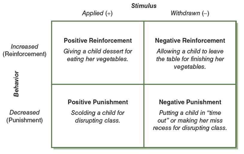Operant Conditioning   Psych 256: Cognitive Psychology SP16