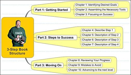 Why writing a nonfiction book to advance your career isn't as hard ...