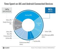 time spent on iOS an