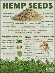Hemp seeds- nutritio
