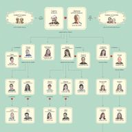 Create a family hist
