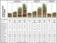 green roof systems a