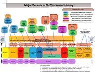 Major periods in OT